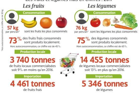 Comment booster la filière fruits et légumes ?