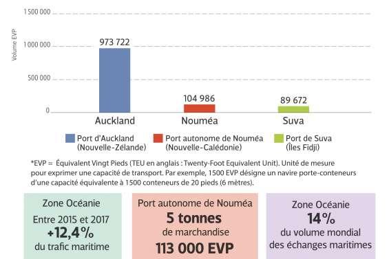 Comment le Port autonome de Nouméa pourrait devenir un hub régional