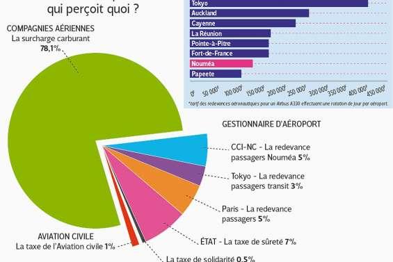 Infrastructures, prestations…  L'aéroport de La Tontouta est-il si cher ?