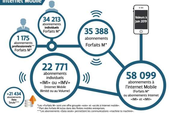 L'Internet mobile gagne du terrain