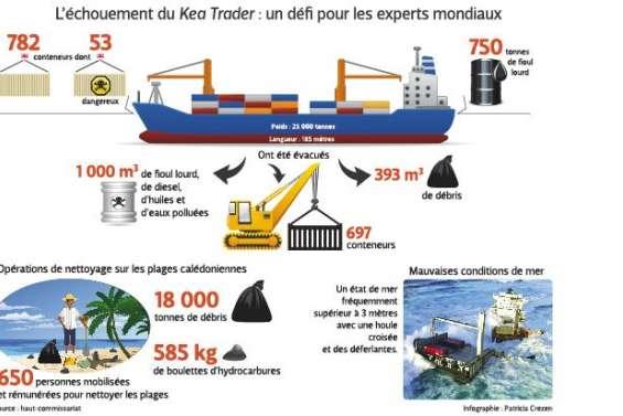 Kea Trader : un rapport jette le trouble