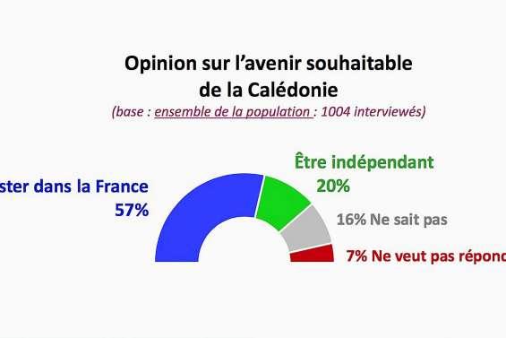 Référendum : 1 Calédonien sur 10 a changé d'avis