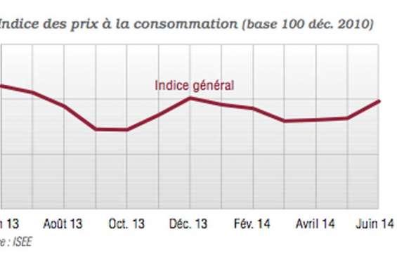 Indice des prix : première hausse de l'année