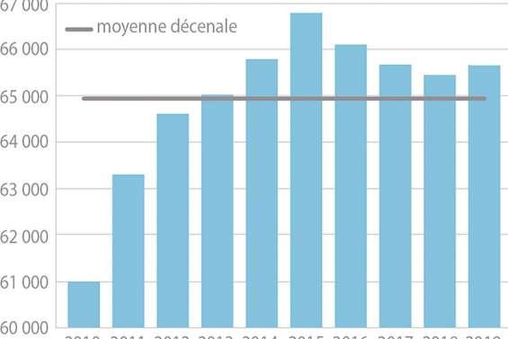 La reprise de l'emploi amorcée en 2019 mais stoppée net par la pandémie