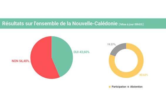 [DIRECT] Référendum : 56,4 % en faveur du « non », 43,6 % pour le « oui », l'écart se resserre