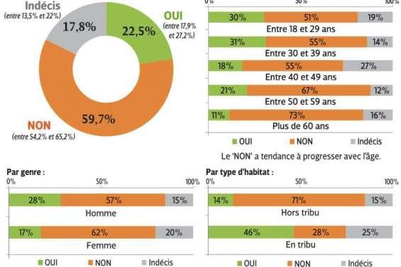 Près de 60 % des sondés se prononcent contre l'indépendance