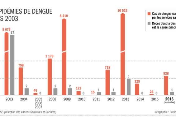 Premier décès dû à la dengue depuis trois ans