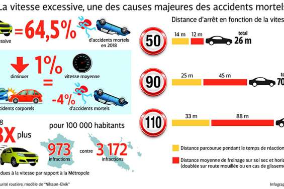 Et si la vitesse était limitée à 90 km/h ?