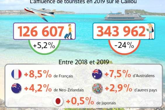 2019 : une année record pour le tourisme