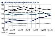 Un indice des prix stable  malgré des évolutions contrastées